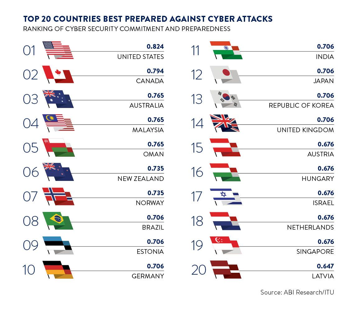 Top 20 countries best prepared against cyber attacks