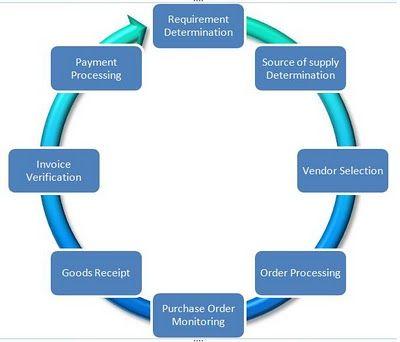 My Sap Erp Journey Basics Of External Procurement Process  Erp