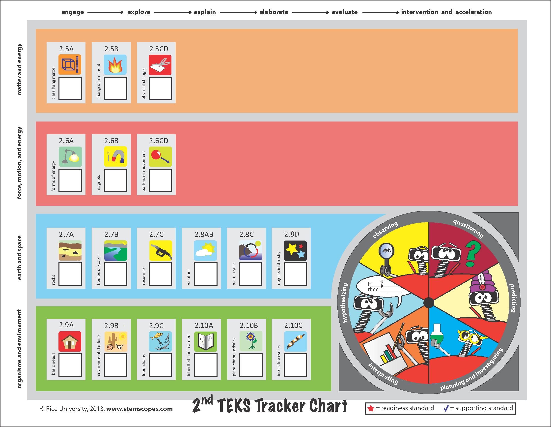 2nd Grade Teks Tracker Chart