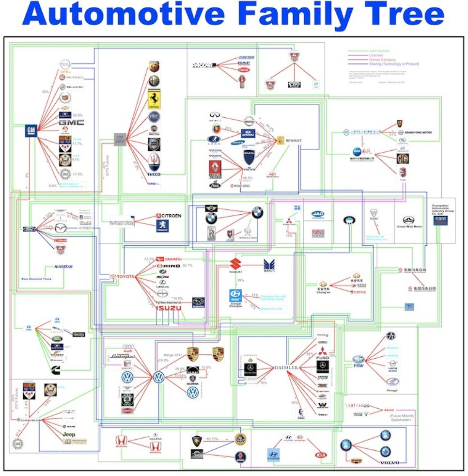 Automotive Family Tree Info Graphics Family Tree Chart Auto