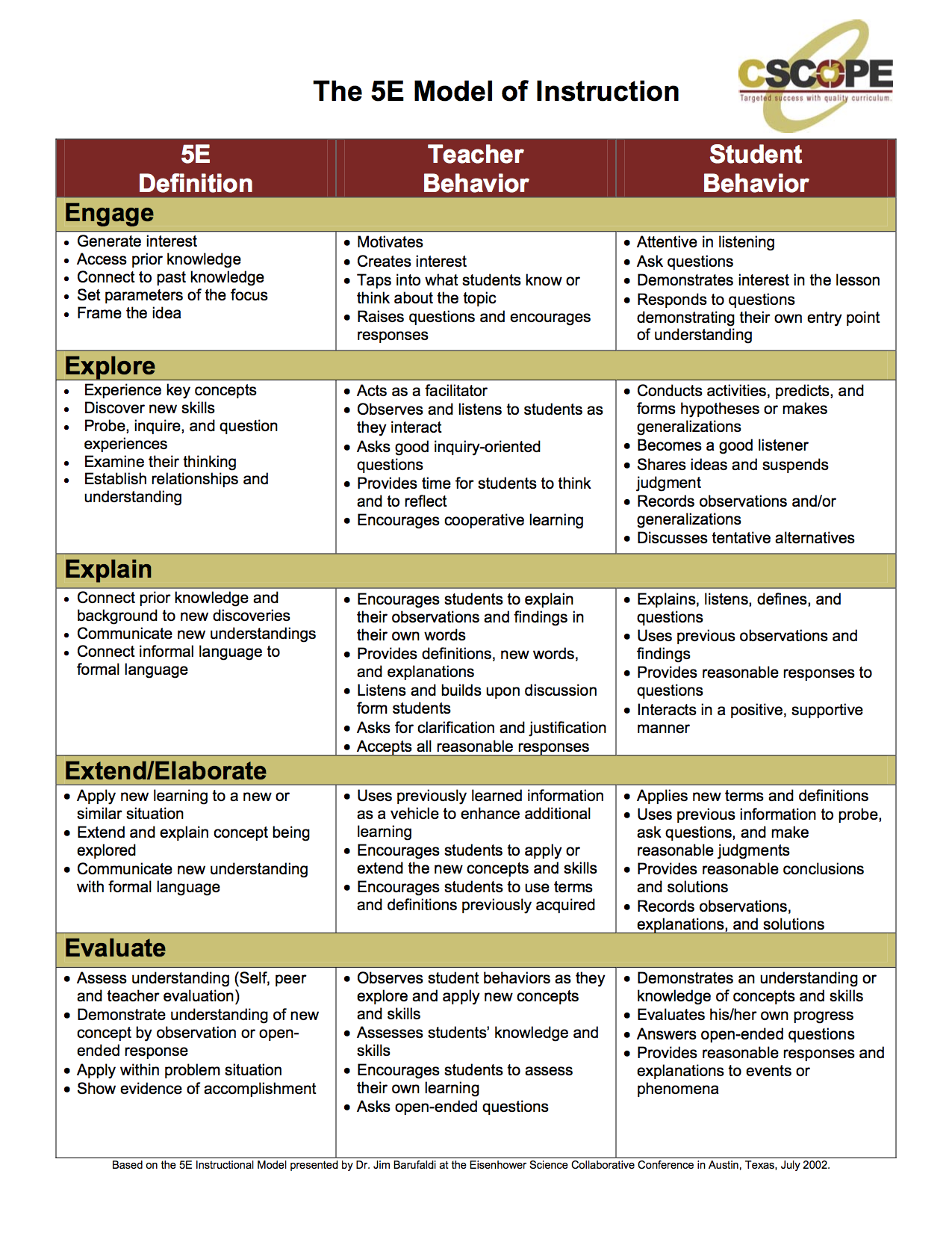 5E Model: different roles for the teacher and student compared to a ...