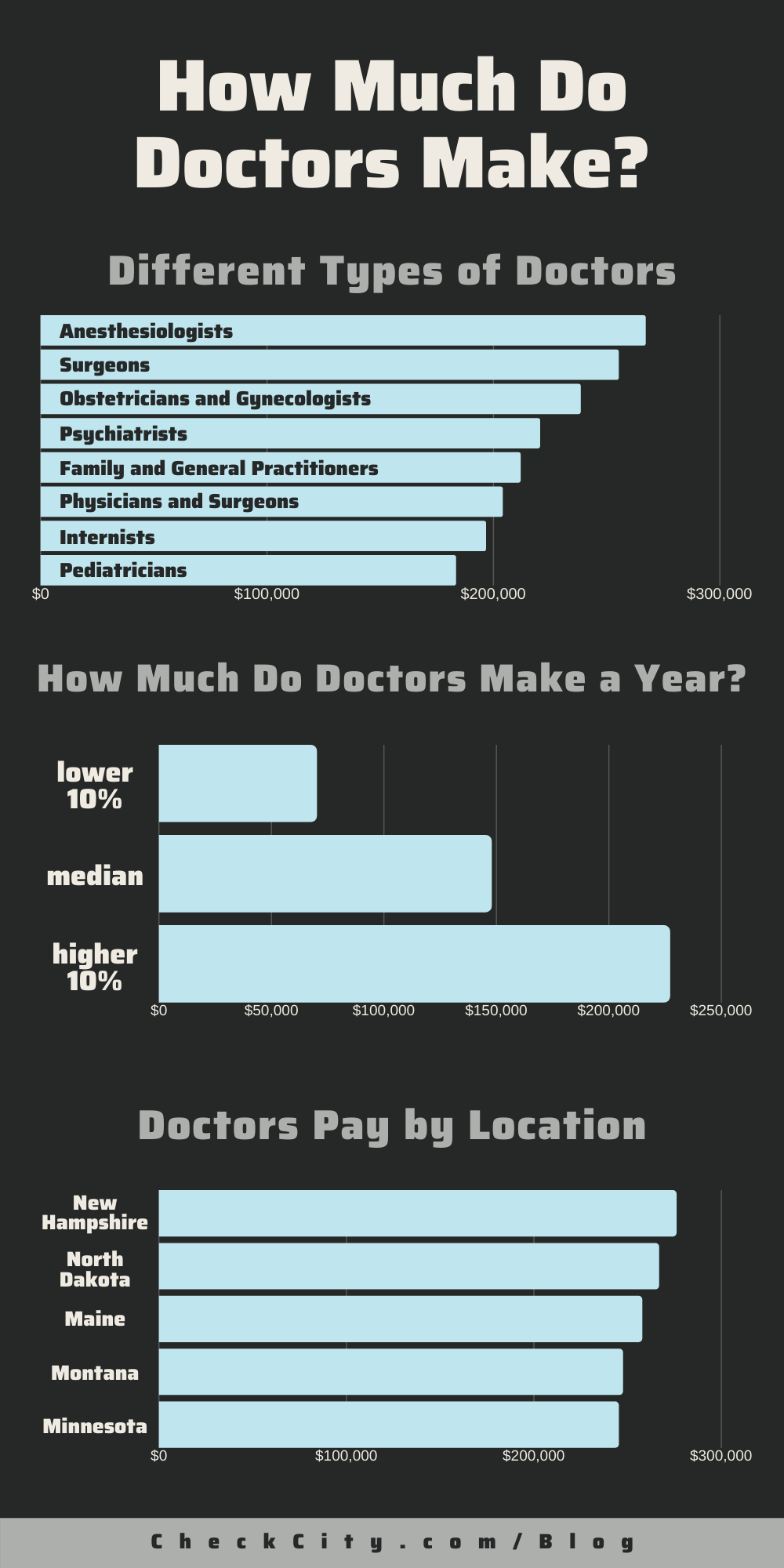 How Much Money Does It Cost To Be A Doctor