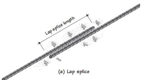 Lap Splices Are Commonly Used To Provide Continuity In Reinforcing Bars The Required Lap Splice Leng Structural Engineering Steel Grades Building Construction