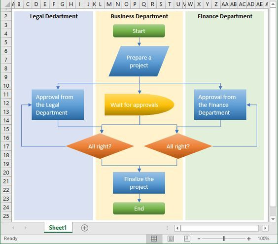 Draw A Flowchart In Excel Flow Chart Process Flow Chart Excel