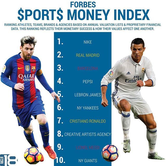 Forbes Came Out With The Ultimate Money Ranking For Sports The Usual Suspects Are Representing The World S Game Soccer Training Soccer Top Soccer