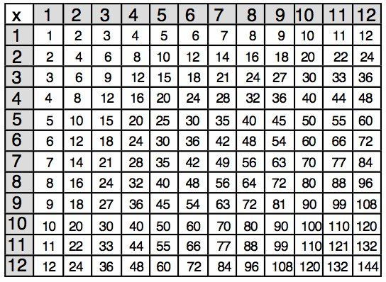 Multiplication chart 1 12 1000 images about math on for 1000 multiplication table