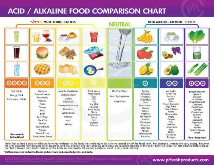acid vs alkaline food chart {high acid foods linked to cancer - food charts