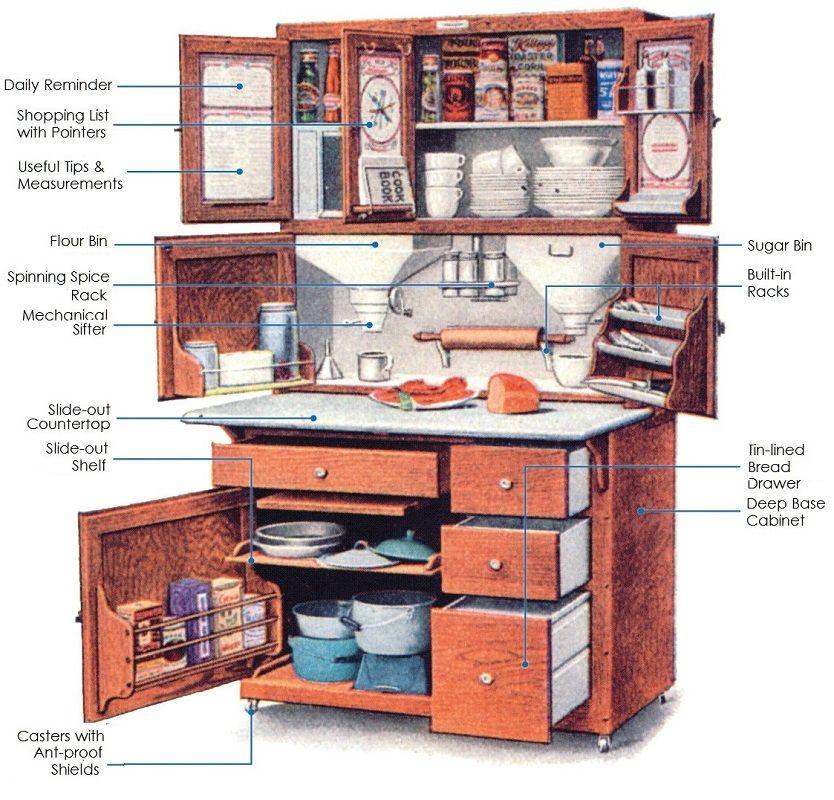 Arts Crafts Kitchen Remodeling In Lincoln Nebraska Hoosier Cabinet Diagram Click To Enlarge Hoosier Cabinet Hoosier Cabinets Furniture