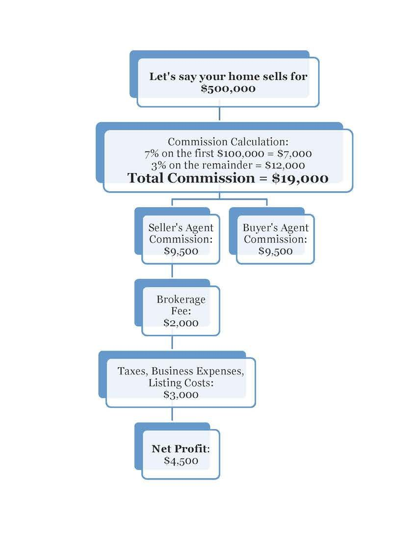 how to calculate realtor commission fees wally fakhreddine real