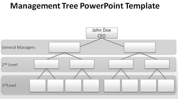 blank organizational chart for powerpoint presen