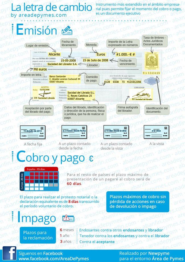Infografía resumen de la letra de cambio   finanzas   Pinterest