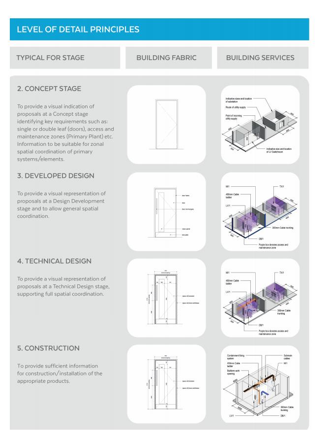 level of detail principles detalles constructivos Landscape Architecture Water