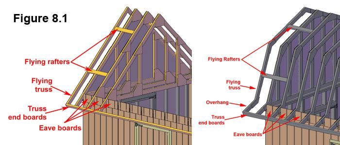 Reinforced Gambrel Trusses Google Search Roof Framing Roof