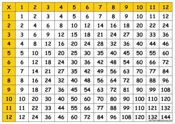 Multiplication Times Table Chart 1-100 HS Math Cuadricula