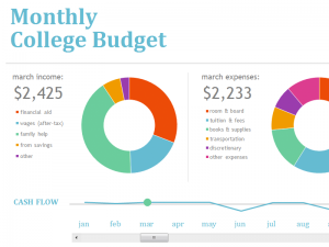 Sample College Budget Template Certificate Templates Pinterest
