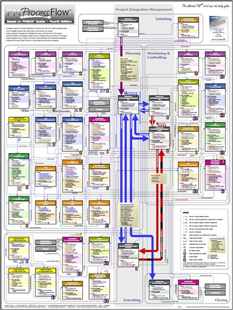 pmp 47 processes chart: Mind map of pmp exam plan scope management process added