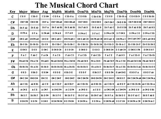 Easy guitar chord progression chart
