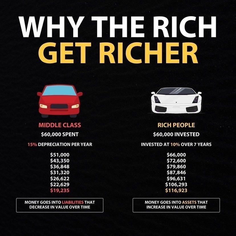 Rich Get Richer Poor Get Poorer How To Get Rich Money Management Advice Finance Investing