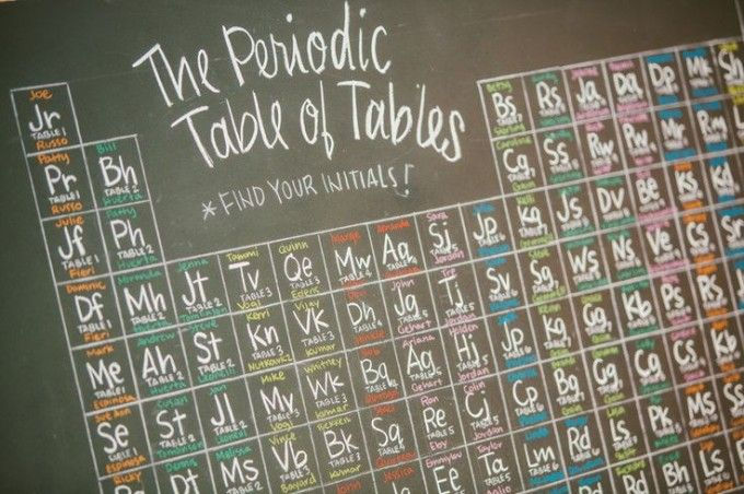 periodic-table-of-tables-chemistry-wedding-setting-chart-geek - So - chemistry chart template