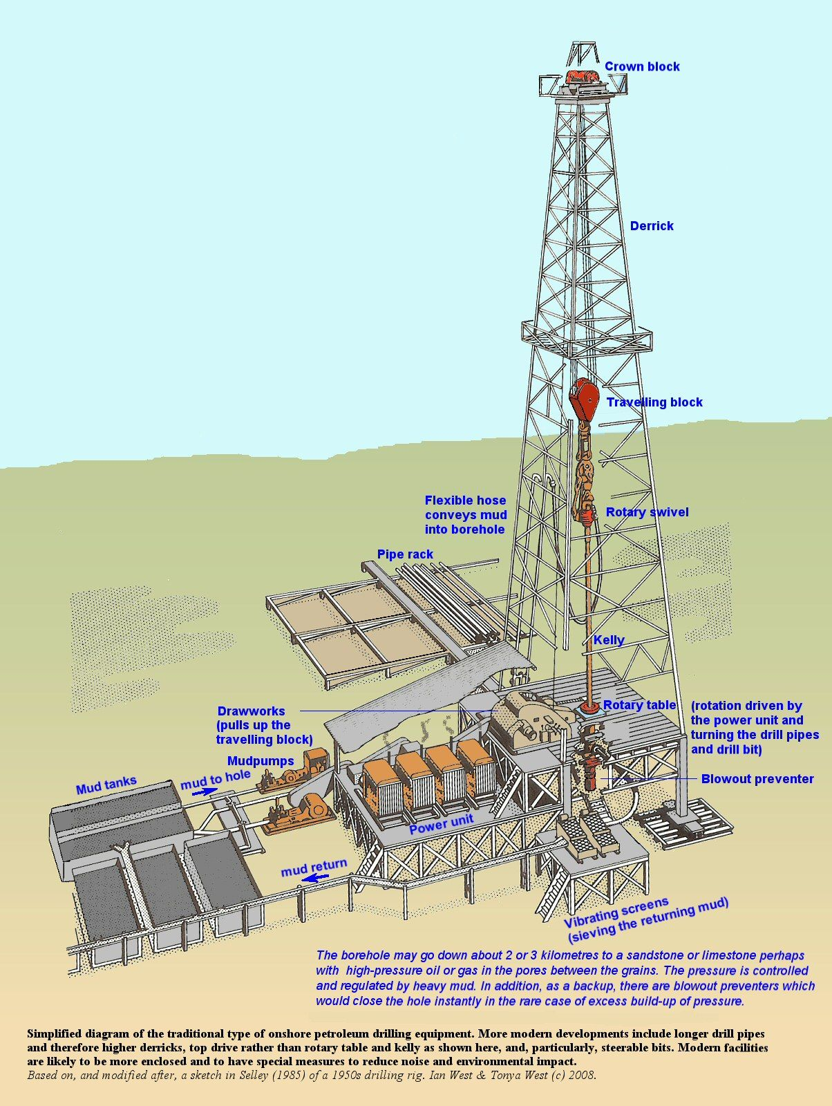 Pin by Cave Man on Nature Science | Petroleum engineering, Oil, gas