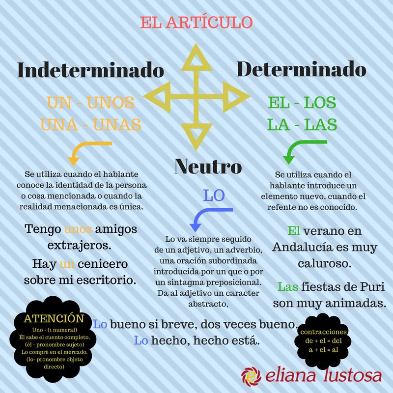 Lo Bueno Si Breve Dos Veces Bueno Eliana Lustosa Gramática Española Gramática Practicas Del Lenguaje