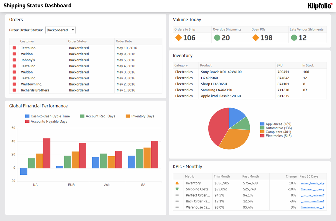 Dashboard Examples And Templates Klipfolio Dashboard Examples Financial Dashboard Kpi Dashboard