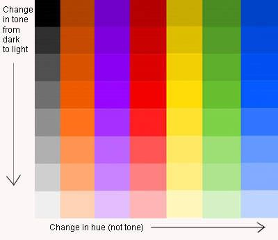 Tone On Tone Color what is tone and why is it important to painting? | colors, ods