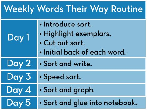 Weekly Word Study Plan  Word Study    Word Work Word