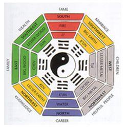 Diagram of the Pa Kua