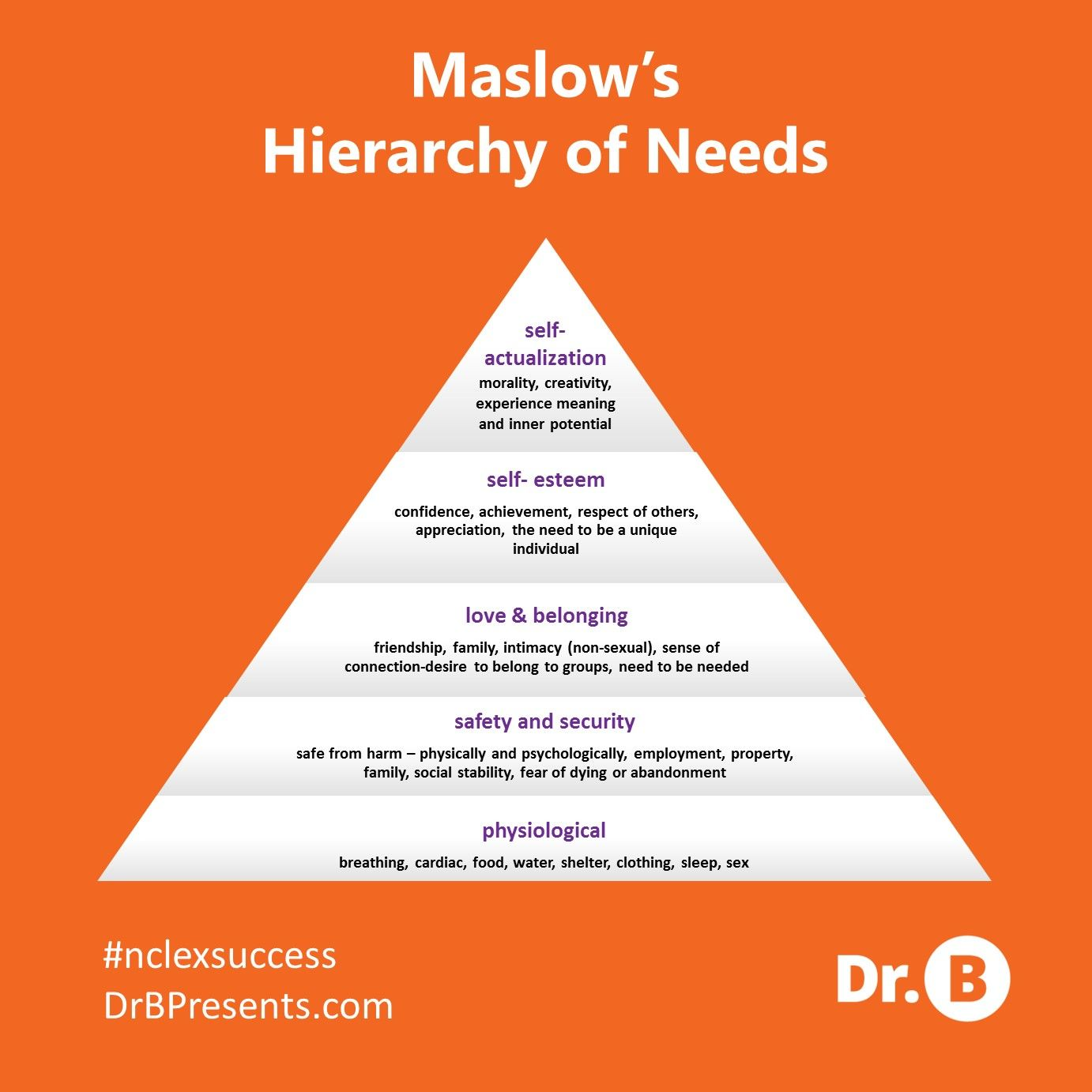 a research on the maslow hierarchy Does evidence support maslow's hierarchy of needs maslow reconsidered: a review of research on the need hierarchy theory (1976), or a free pdf scan here.