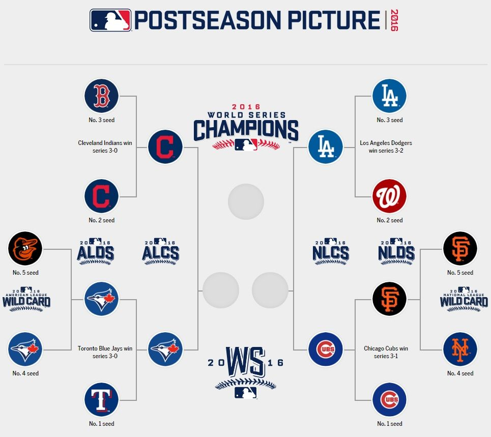Mlb Playoffs 2016 Bracket Schedule Scores Live Updates And More Sbnation Com Postseason Baseball Playoffs Dodgers Win