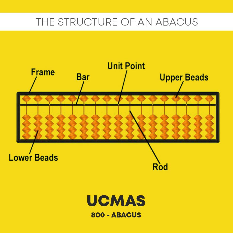 The Structure Of An Abacus Tool For More Info Call Us At 800 Abacus 04 341 3666 Or Mail Admin Ucmasuae Com Abacus Skills Development Math [ 960 x 960 Pixel ]