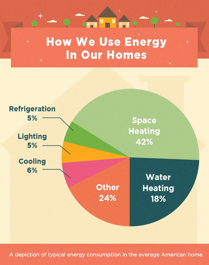 The Average American Household Spends Approximately 2 200 Upon Electricity Each Y Energy Efficient House Plans Energy Efficient Homes Energy Efficient Windows
