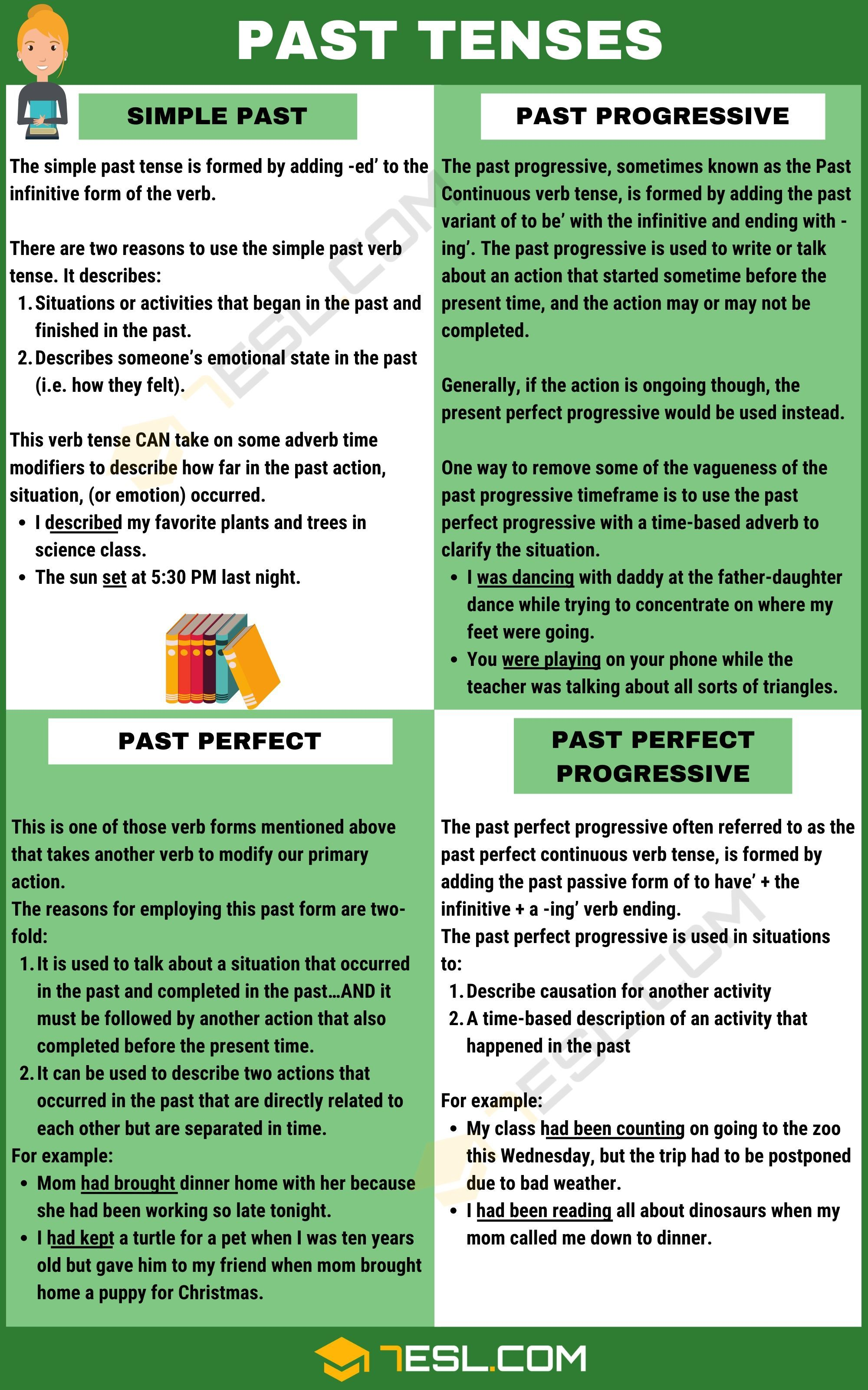 Past Tense Definition Rules And Examples Of Past Tenses