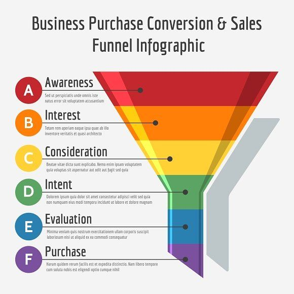 Sales funnel infographic #conversion#sales#Business#purchase