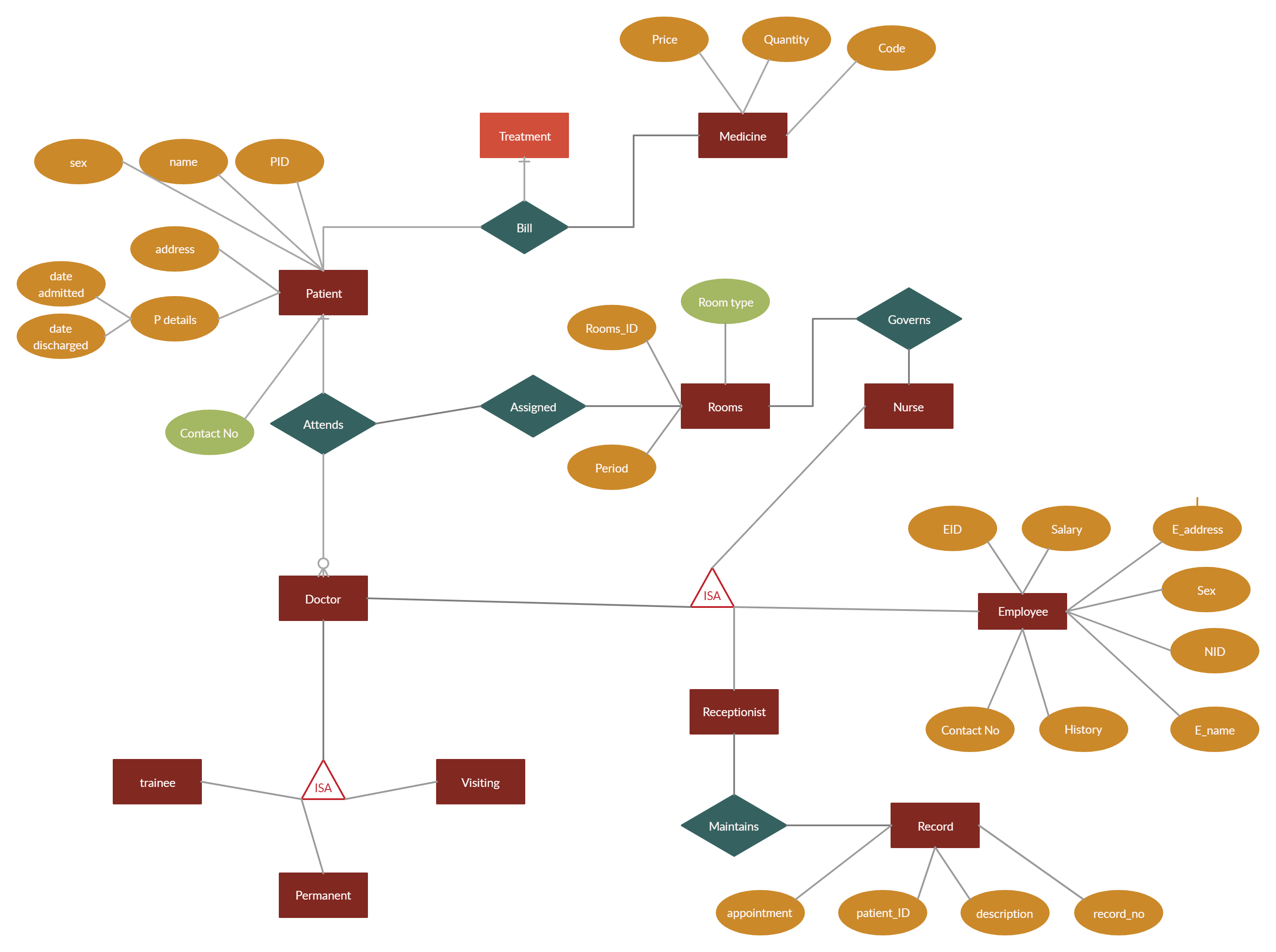 Hospital Management System Relationship Diagram Diagram Hospitality Management