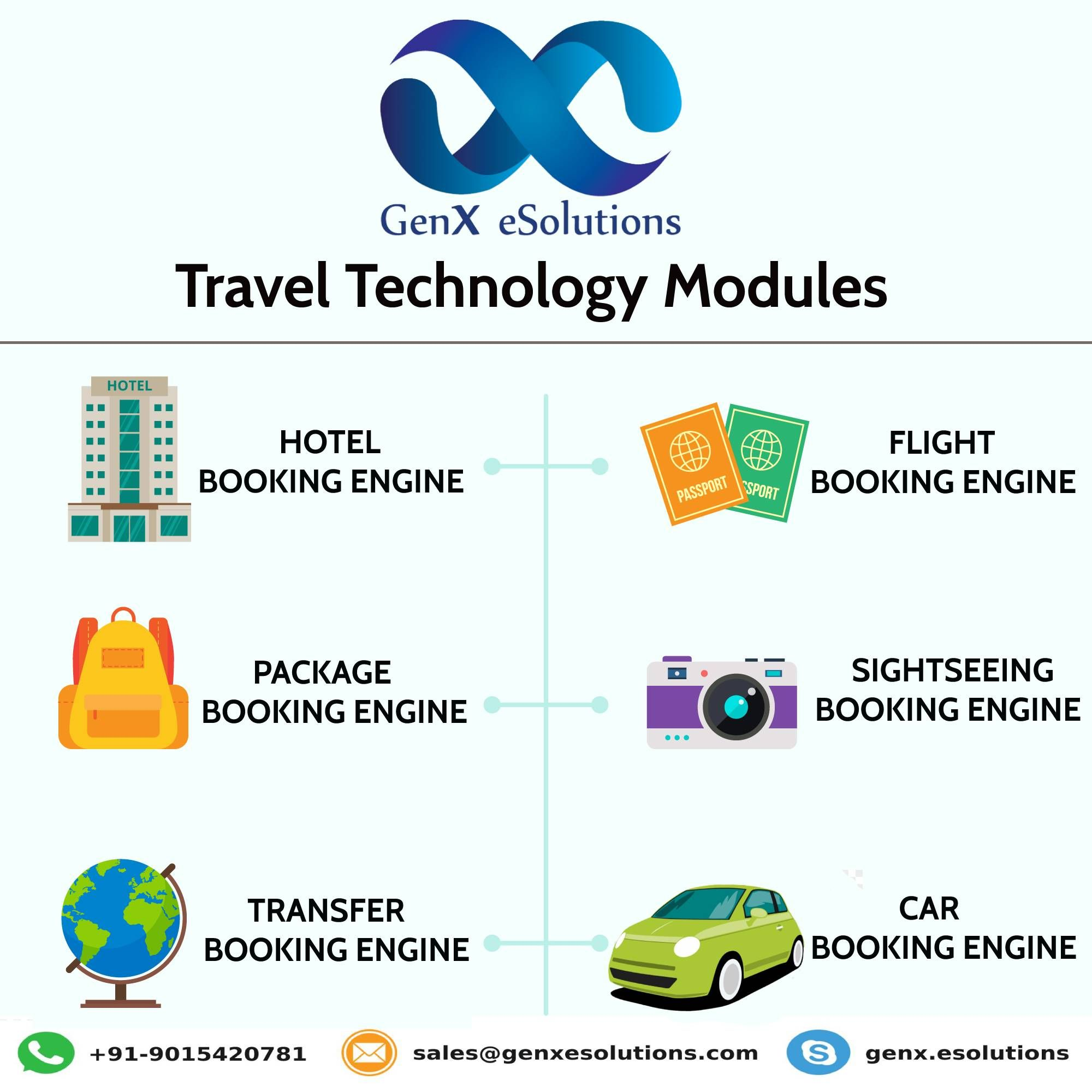 GenX eSolutions Travel Technology Company has pre