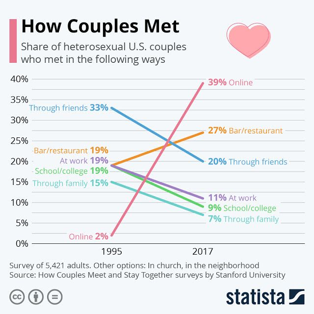 Online Dating Is the Way to Meet In 2020 Infographic in