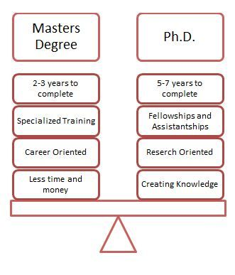 Trying to decide between pursuing a masteru0027s degree or PhD? Read - master or masters degree on resume
