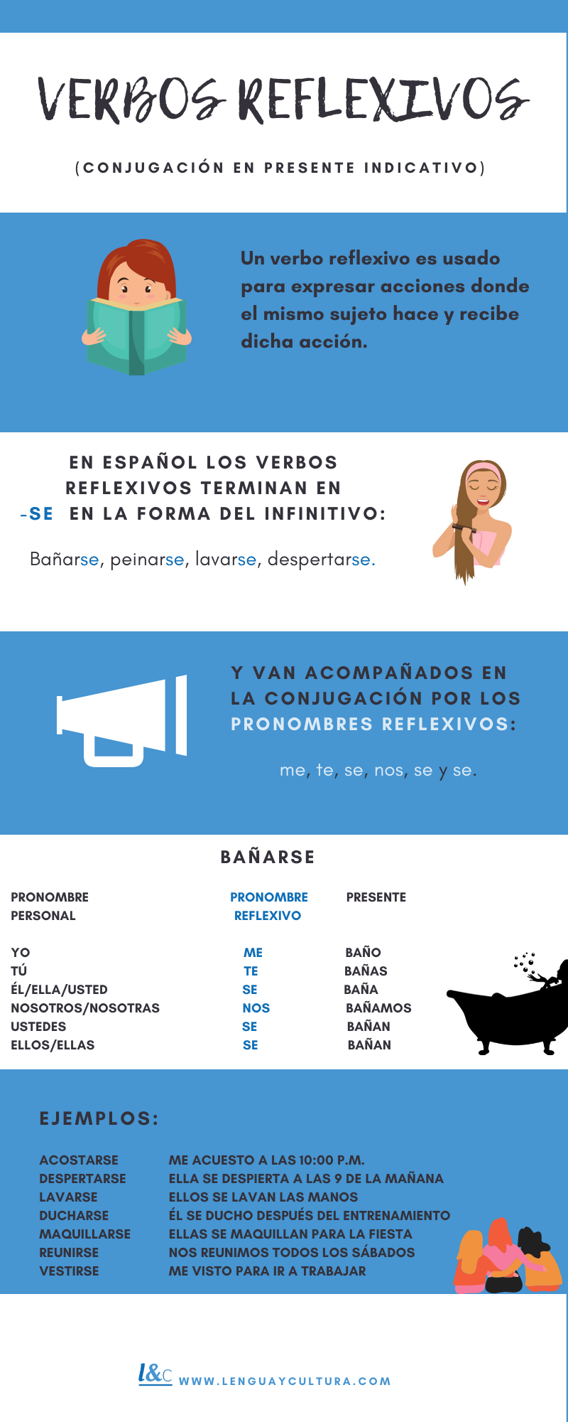 Verbos Reflexivos Spanish Language Spanish Lessons Learning Spanish [ 2000 x 800 Pixel ]