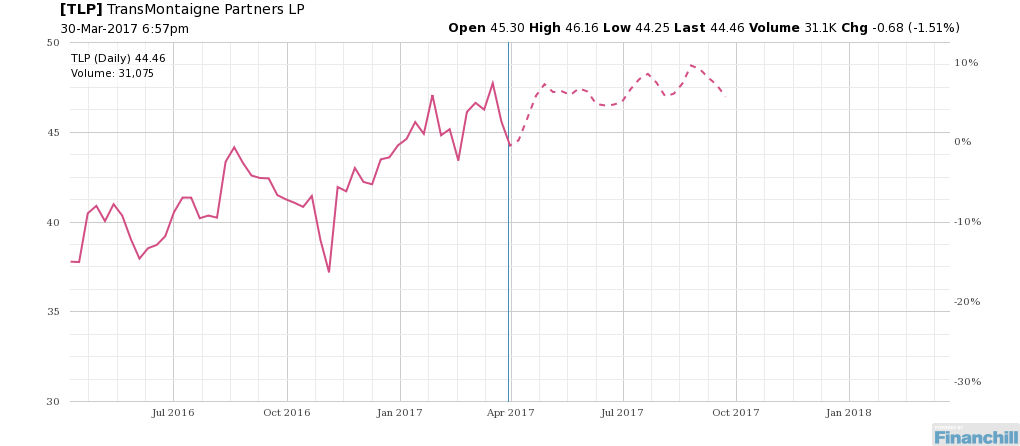 $TLP - Up or down... http://bit.ly/2ofXGct