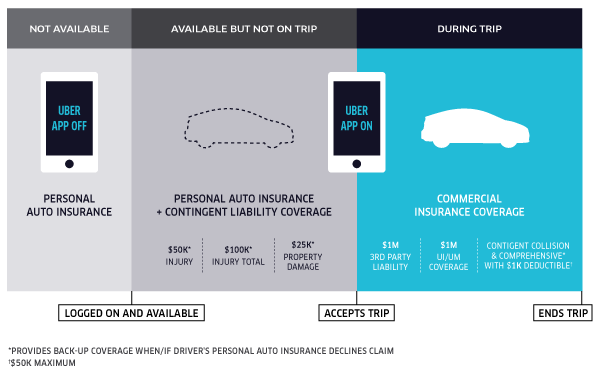 Uber Now Insures Drivers And Passengers Whenever Its Ridesharing