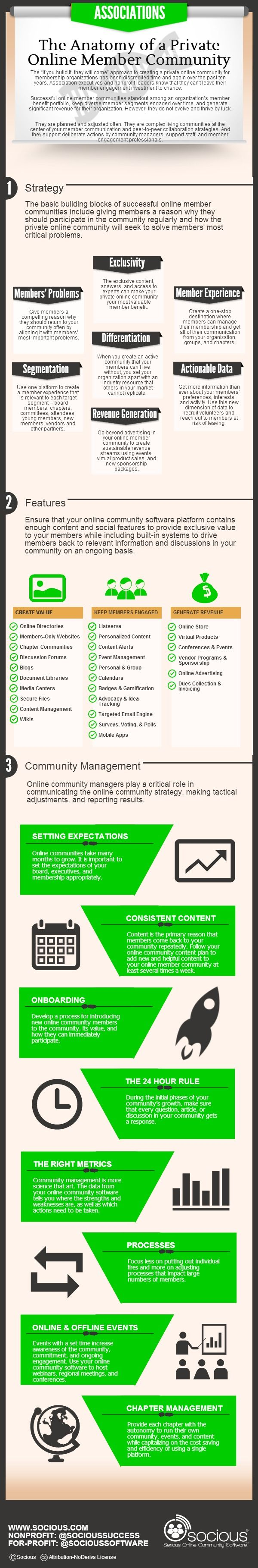 What Is The Anatomy Of A Private Online Member Community? #infographic
