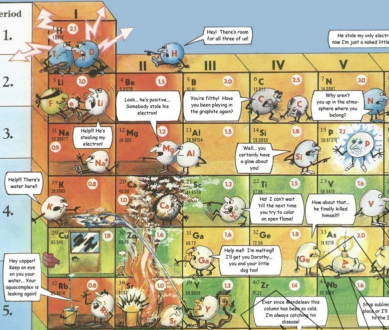 Eric j stone a funny periodic table of chemical reactivity 2001 eric j stone a funny periodic table of chemical reactivity 2001 urtaz Gallery