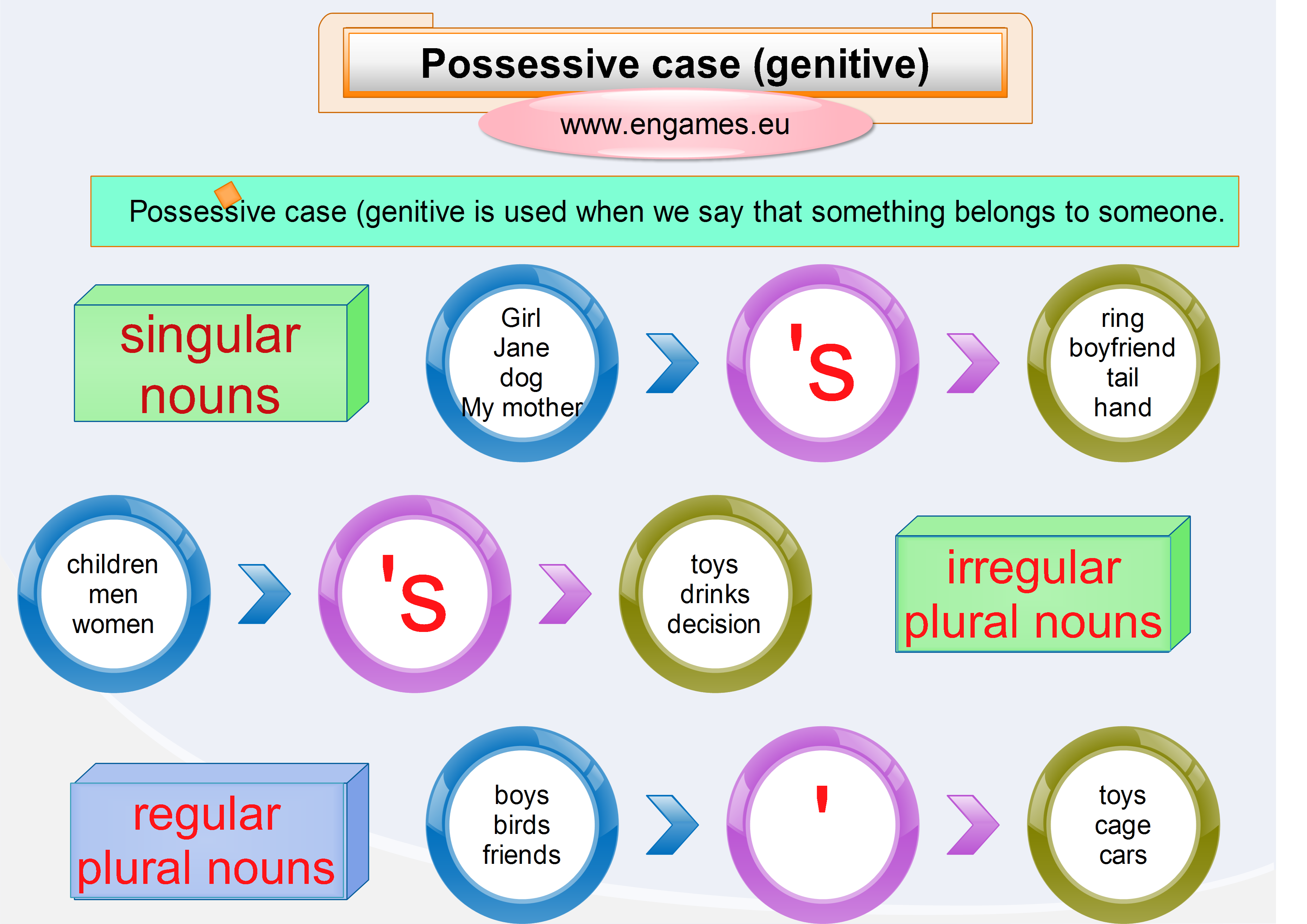 Possessive Case Explanation