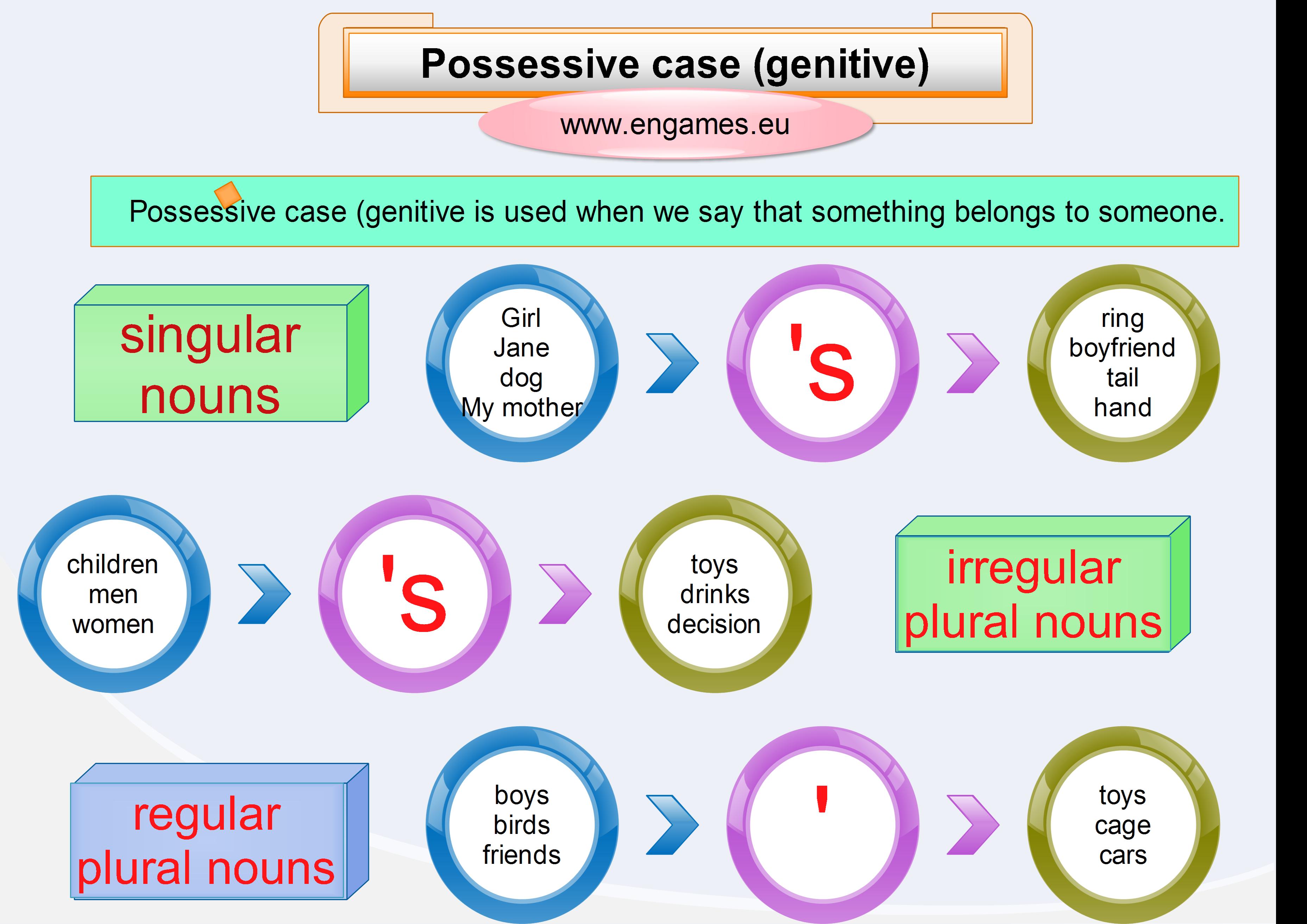 Possessive Case Explanation