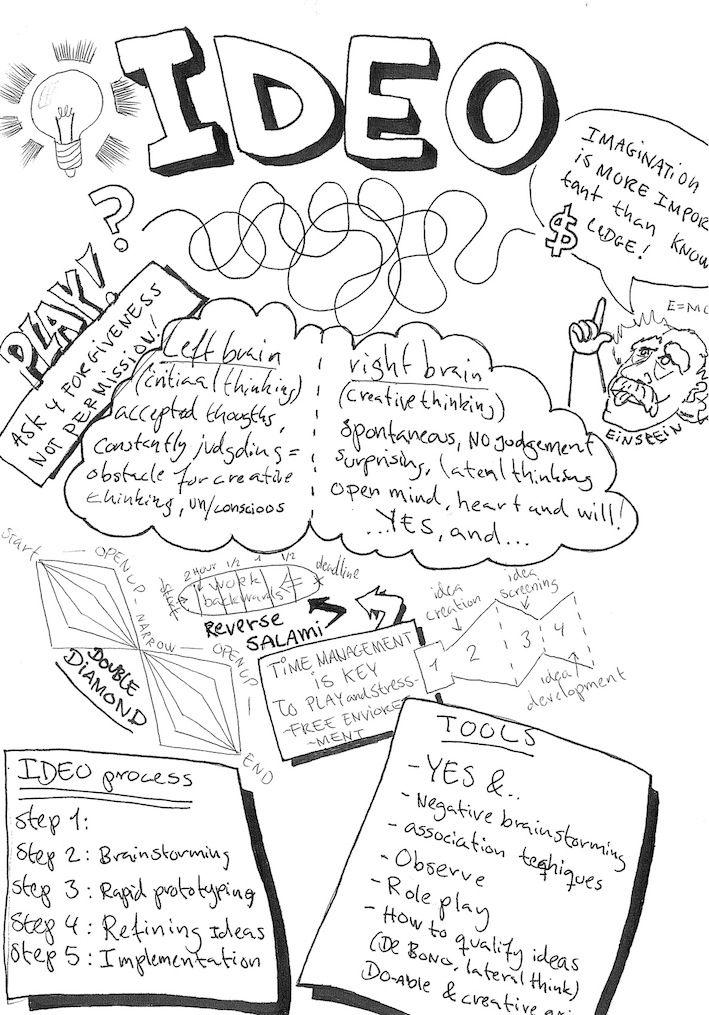 Ideo Methods Simon Kavanagh Espen Sivertsen Note Drawings