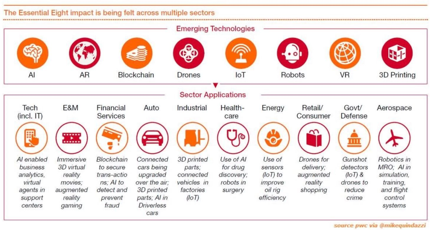 The Impact Of Big Eight Emerging Technologies Of The 4th