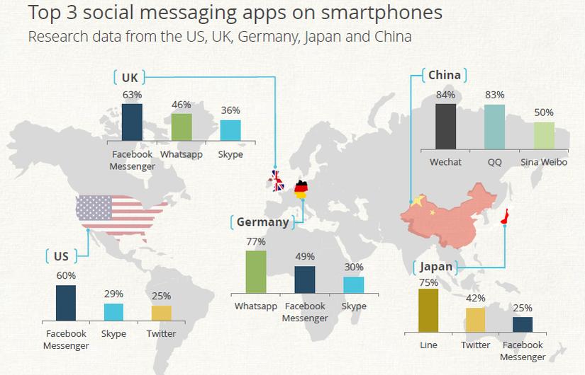 Top 3 social messaging #apps on smartphones (UK, USA, Germany, China & Japan) #socialmedia #SmartPhones @jasonburrows