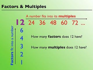 Multiples Math